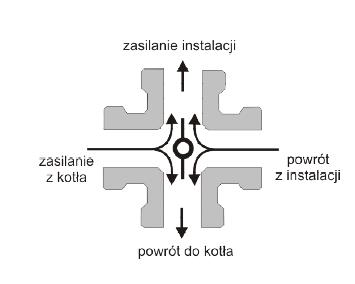 goshe zawór mieszający czterodrogowy schemat